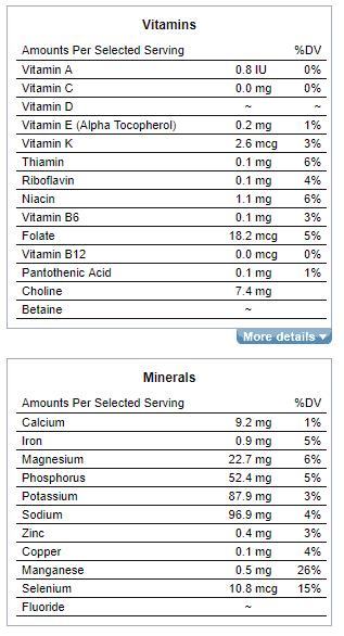 Bread Nutrition Vitamins Minerals